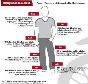 motorcycle-rider-injury-risks
